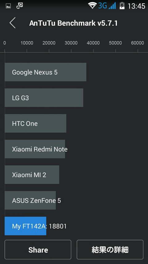 freetel「priori2」のスコアはNexus5の約半分!