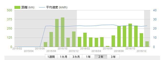 2016年の総走行距離は2269.2km