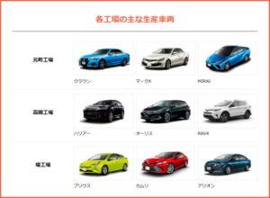 トヨタ各工場での生産車両